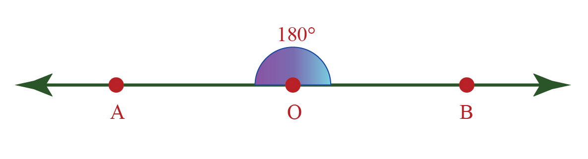 a straight angle is exactly 180 degrees