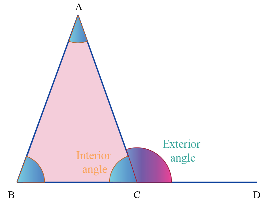understanding the exterior of an angle