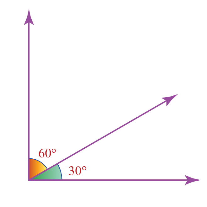 What are complementary angles? 60 degrees and 30 degrees form a right angle