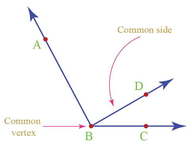 example of adjacent angles