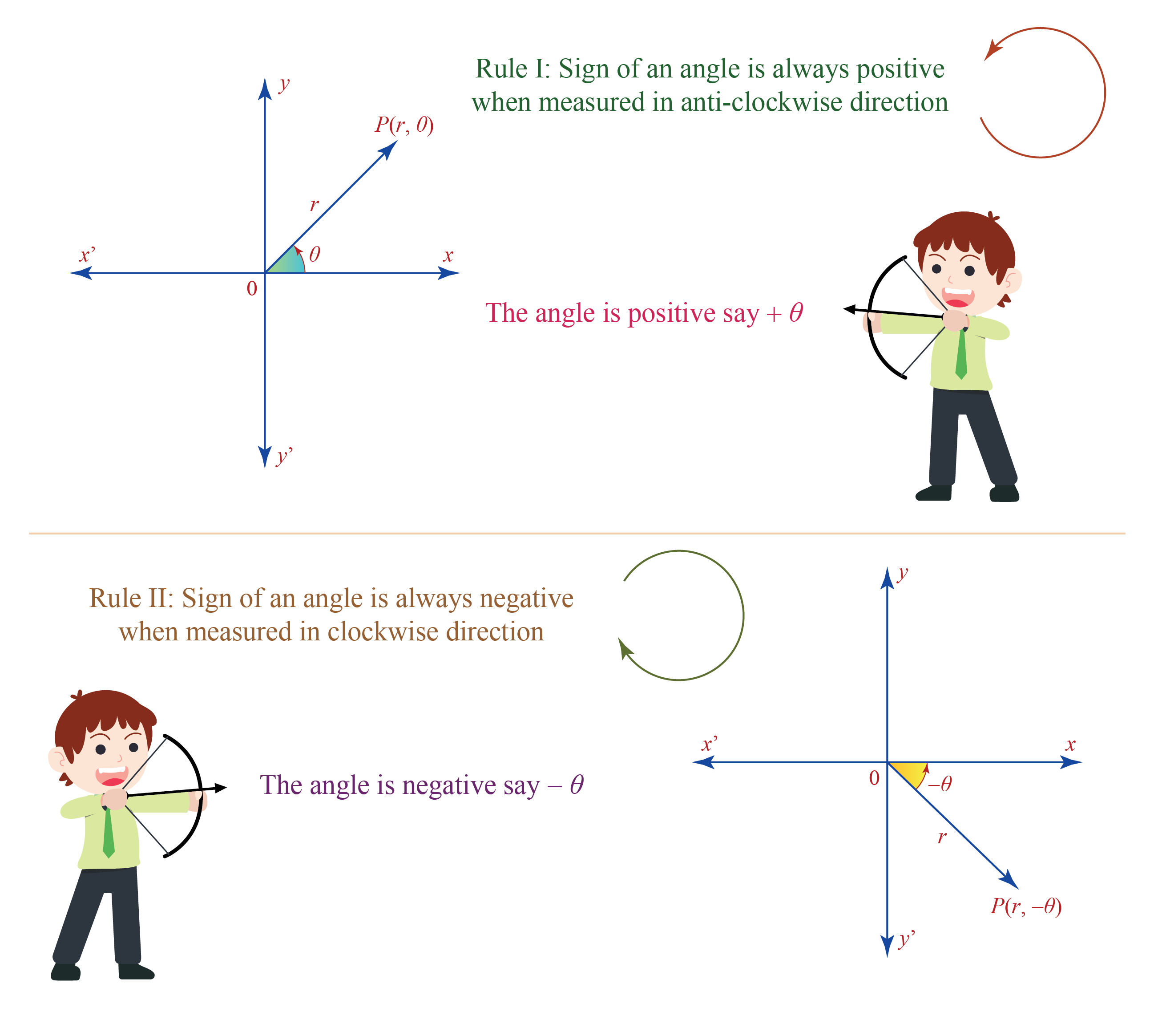 difference between negative angles and positive angles