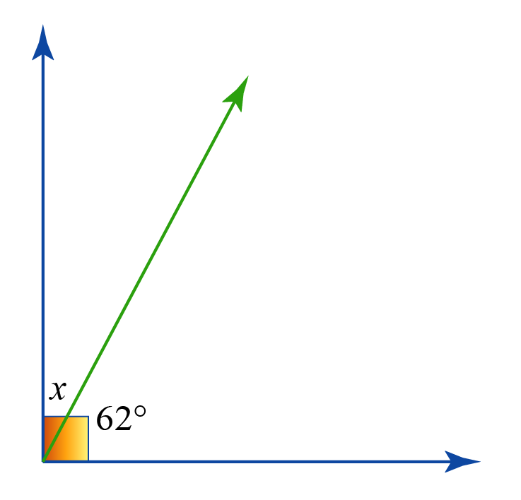 Complementary angles example problem. The angles x and 62 degrees are complementary .