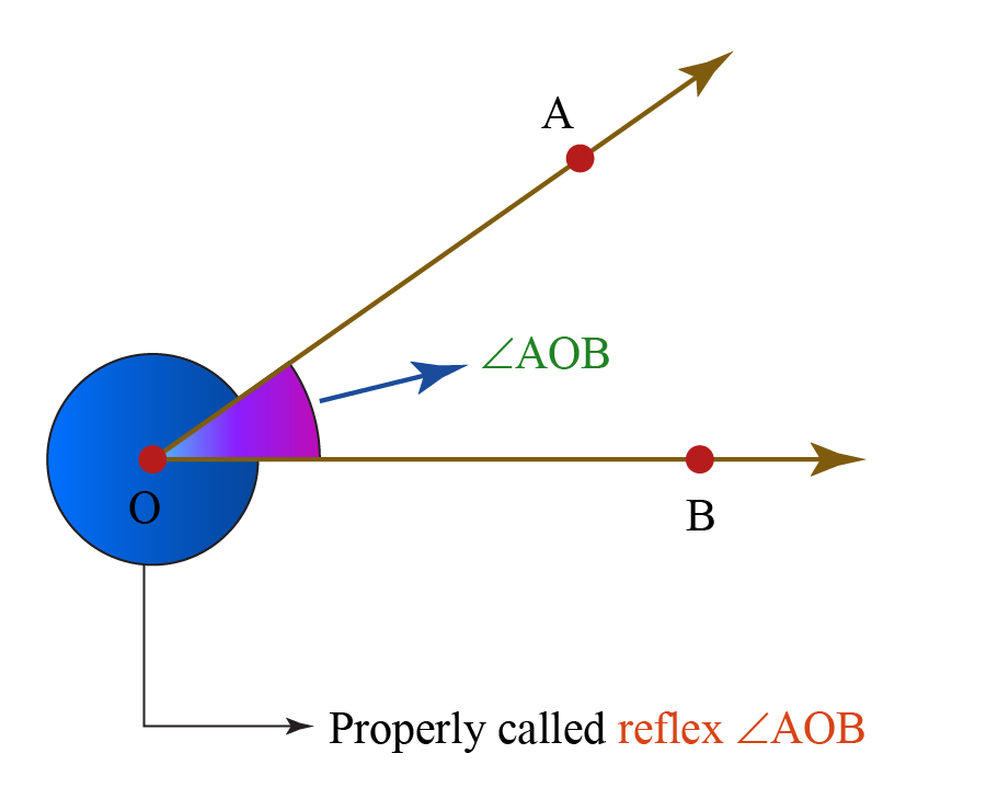 understanding reflex angles using an example
