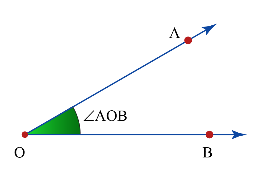 understanding angles using an example