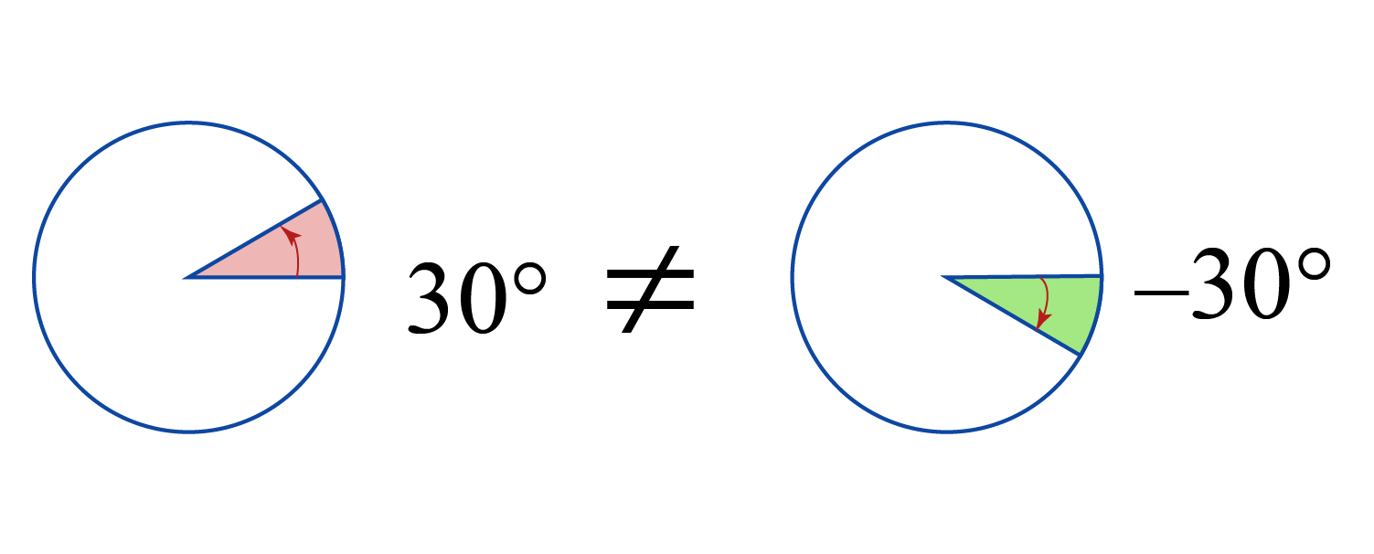 difference between a 30 degree angle and a minus 30 degree angle