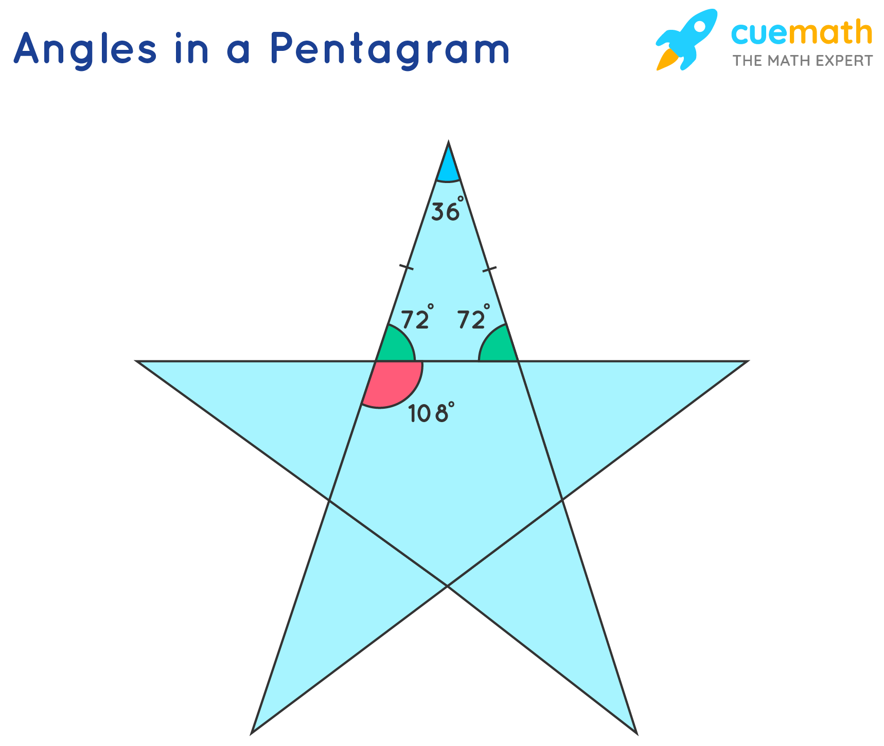 Angles in a Pentagram