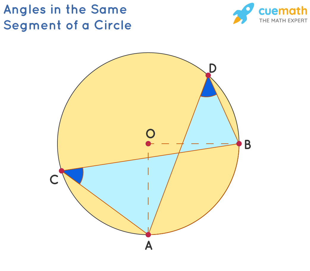 Angles in same circle segment are equal.