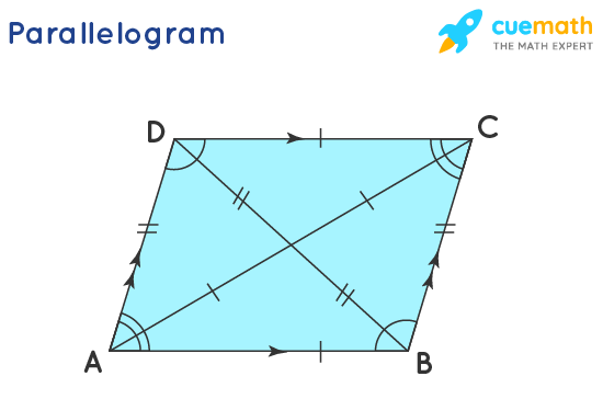 angles of a parallelogram