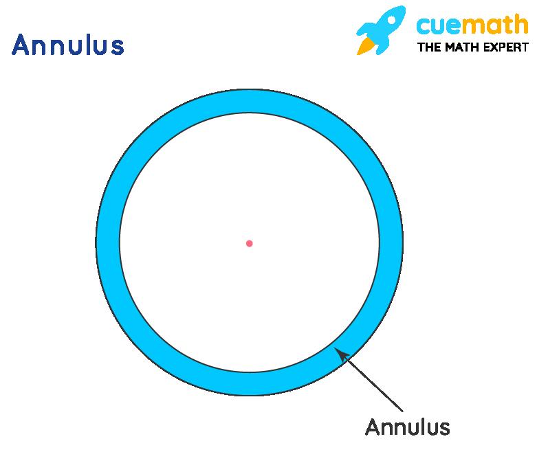Shape of an Annulus