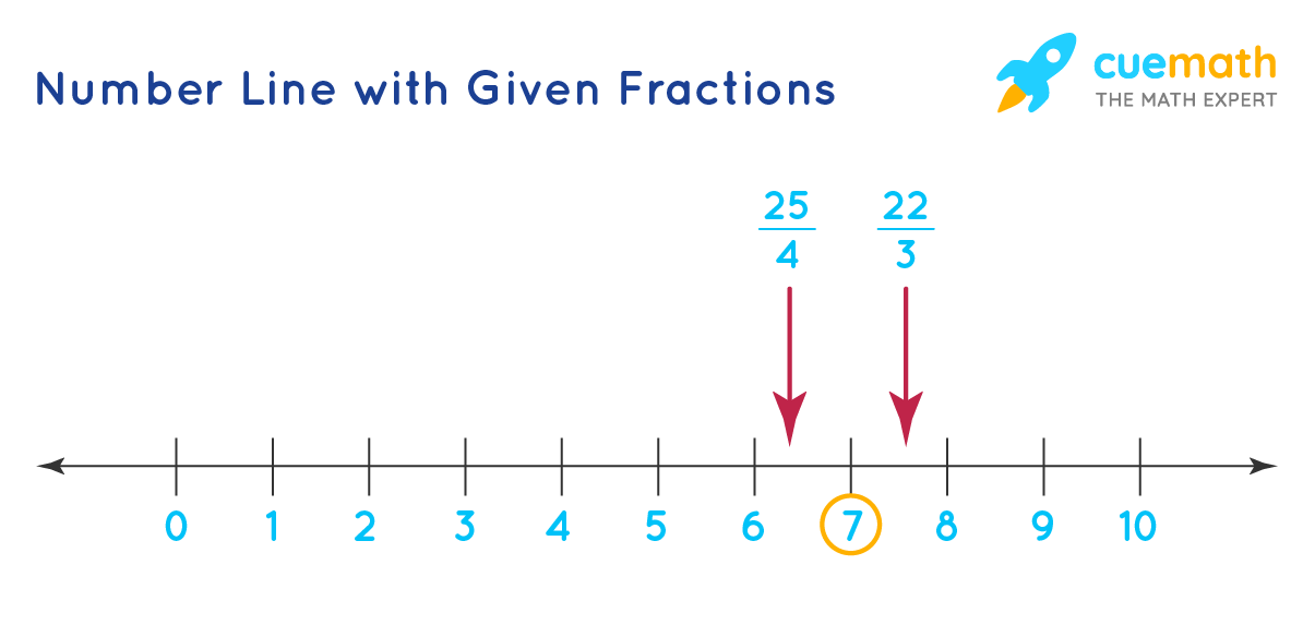 25/4 and 22/3 on number line