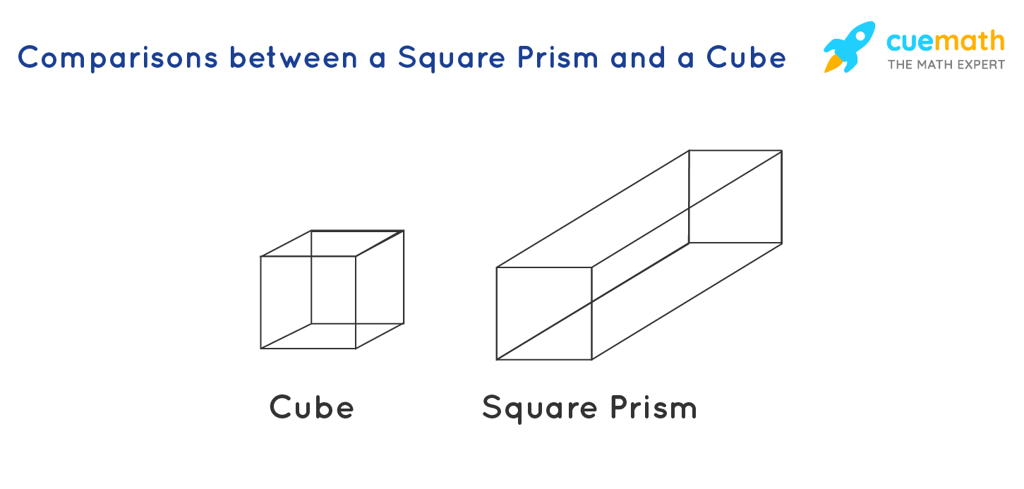 comparison between square prism and cube