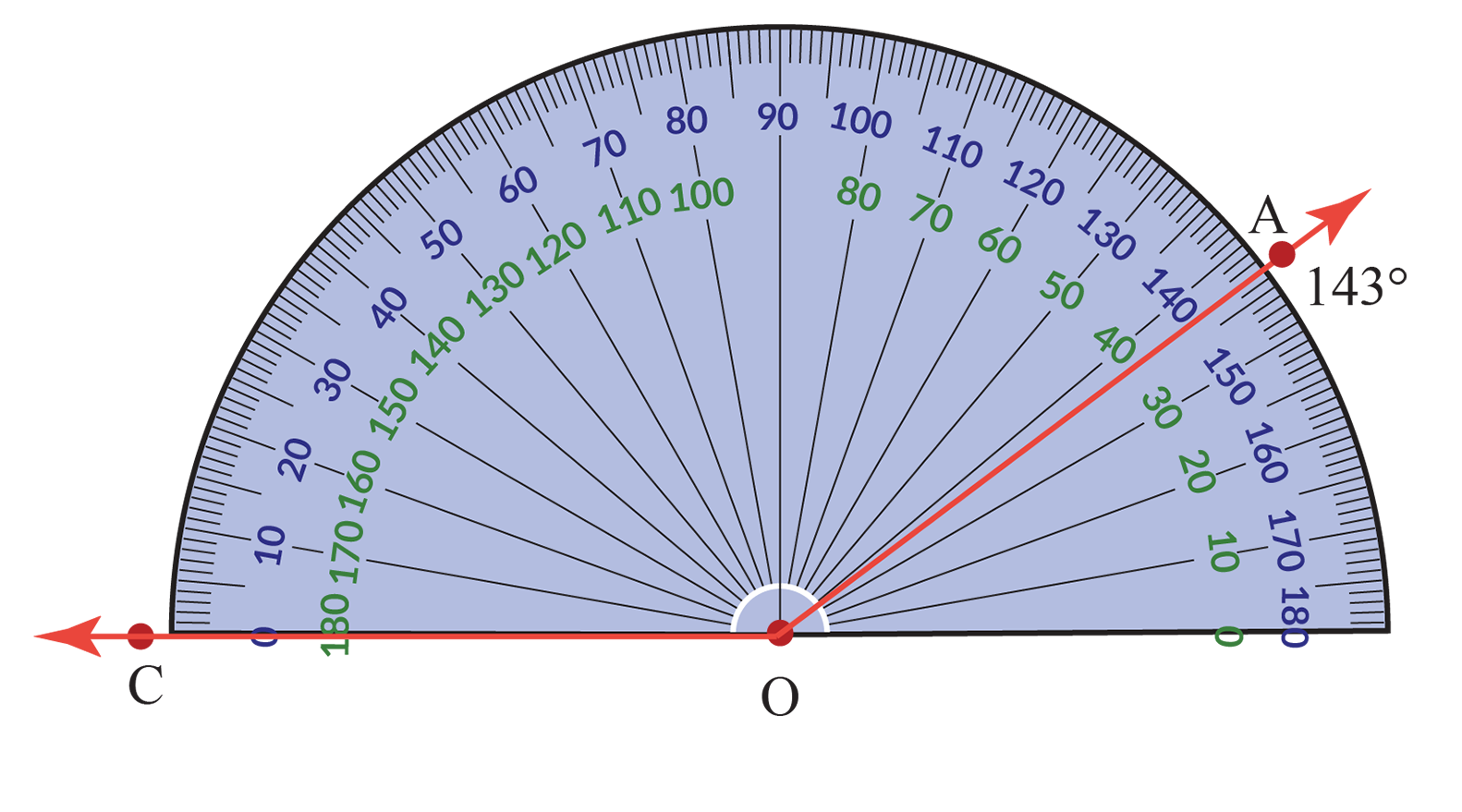 "The number on the ""top arc"" of the protractor that coincides with OA is the measure of angle AOC"