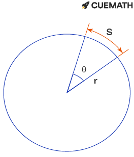 The arc length of the subtending arc for an angle of 72 degrees on a circle of radius 4 is 8𝜋/5.