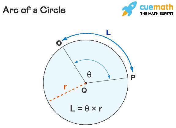 Parts of Circle - Arc