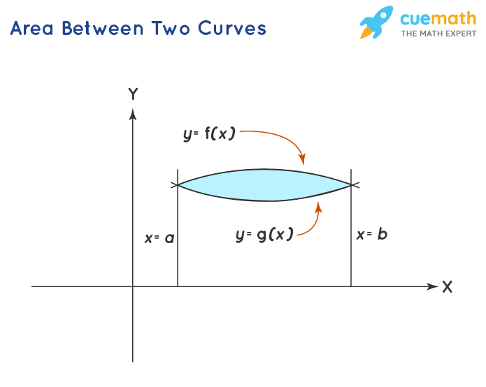 Area under two curve