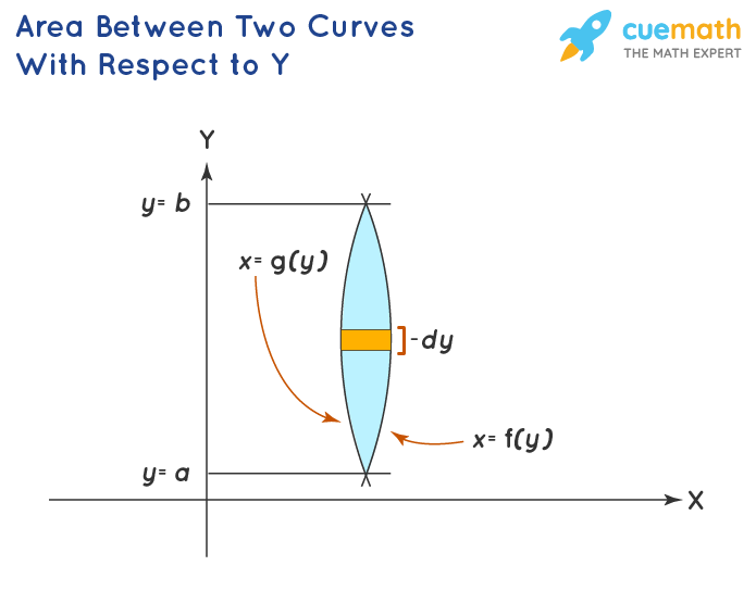 Area under two curve with respect to y