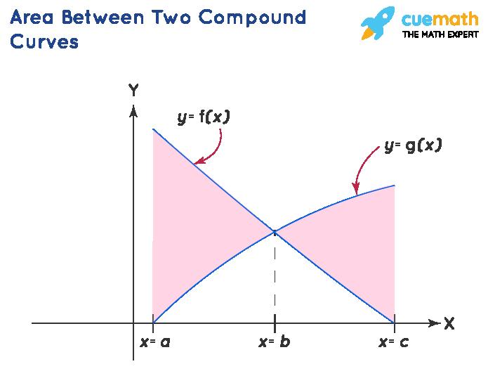 Area under two compound curve