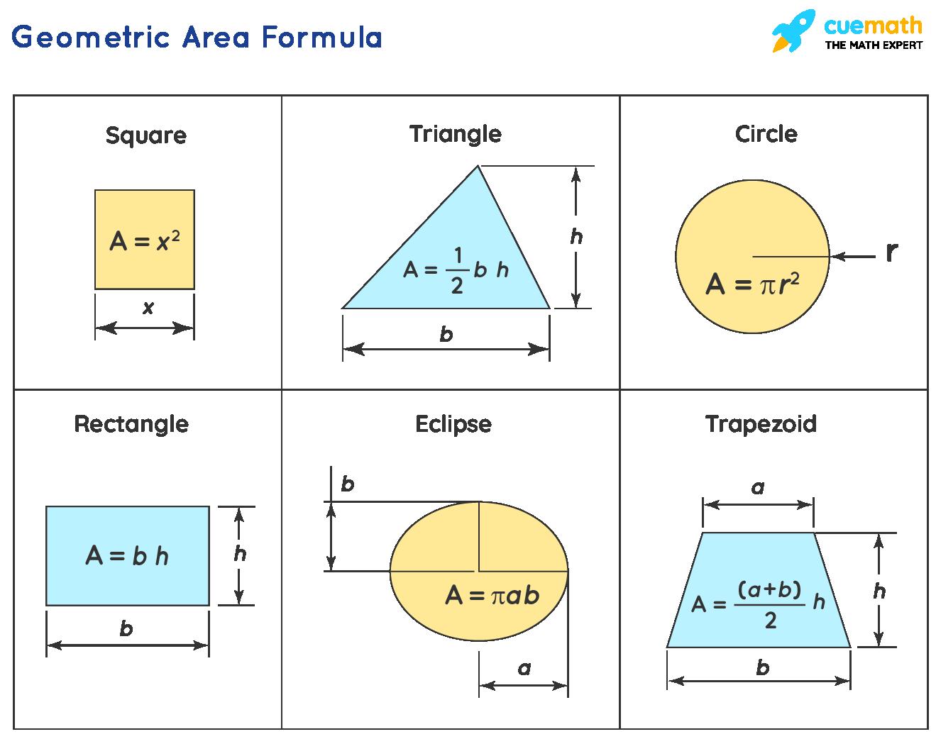 Geometric Area Formula