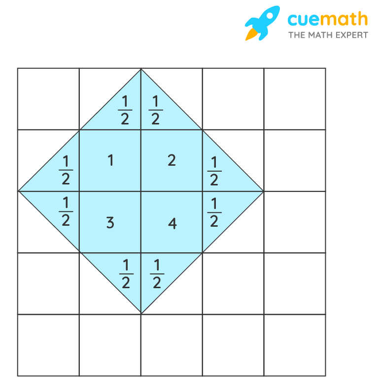 area of the shape in the grid