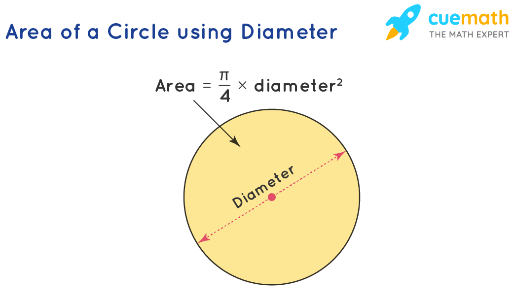 Area of Circle using Diameter