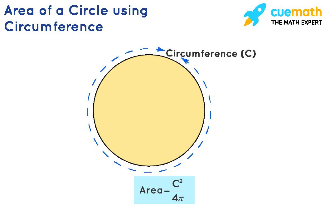 Area of Circle using Circumference