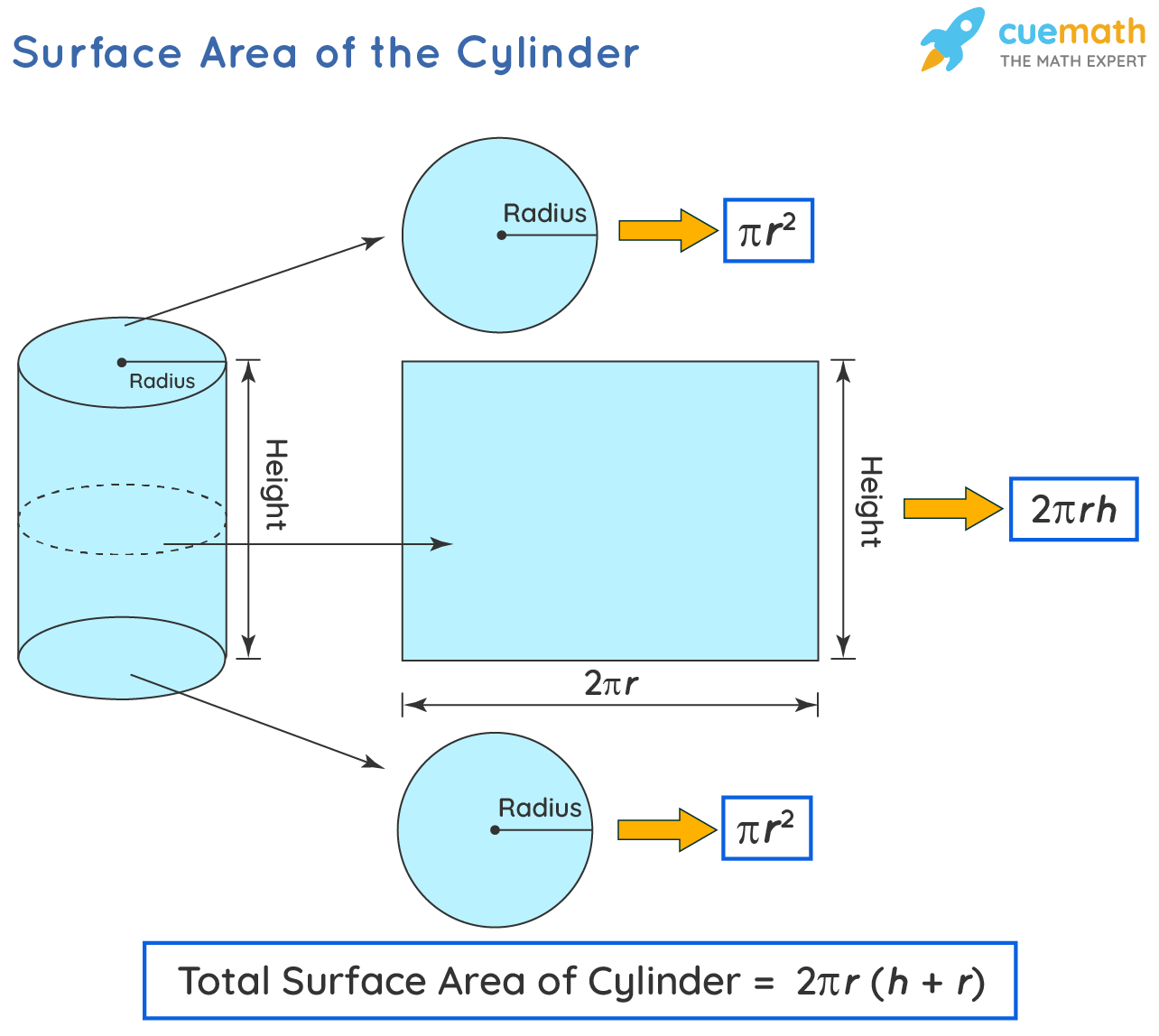 Surface area of cylinder formula and derivation