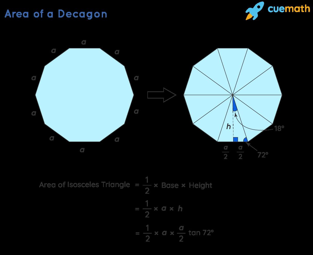 Area of Decagon - Formula