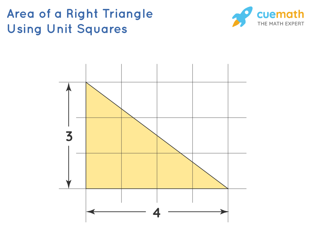 Area of a right triangle using unit squares