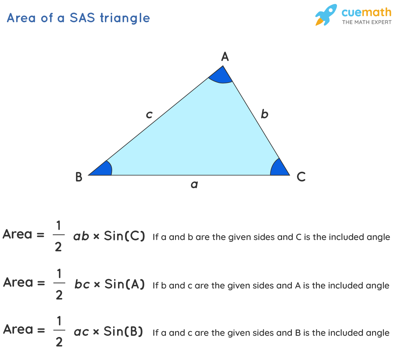 Area of a SAS Triangle