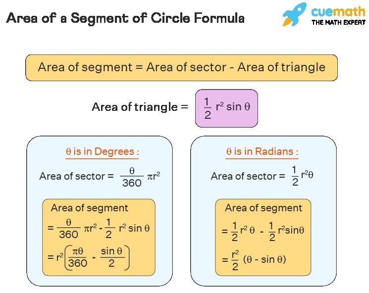 Area of a Segment of Circle Formula