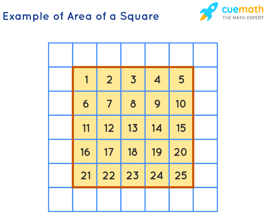 Example of Area of a Square