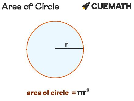 circle has a radius of 10 inches