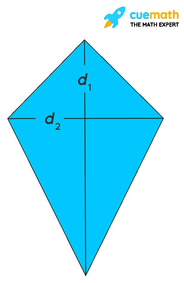 Area of kite