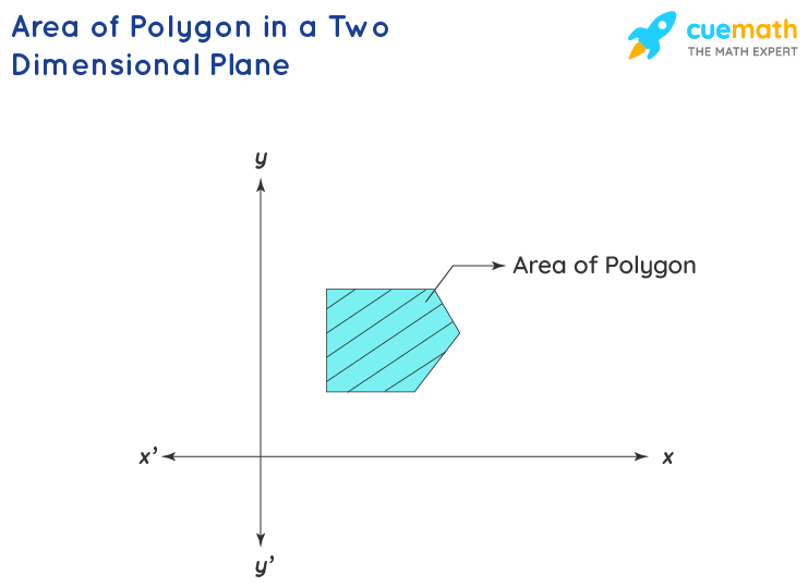 Area of Polygon in Two Dimensional Plane