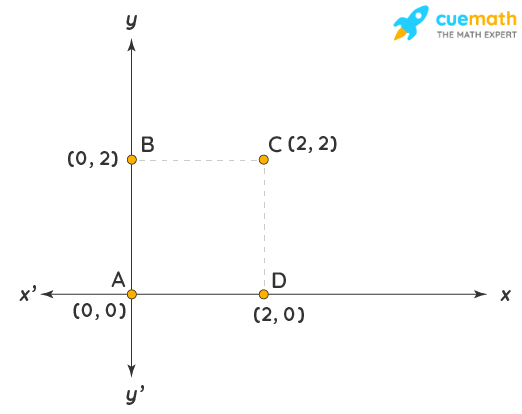 Area of Polygons with Coordinates Example