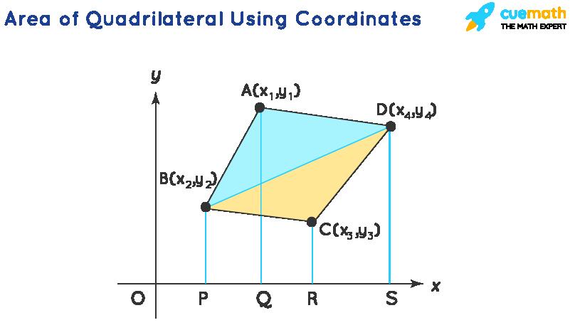 Area of quadrilateral using coordinates