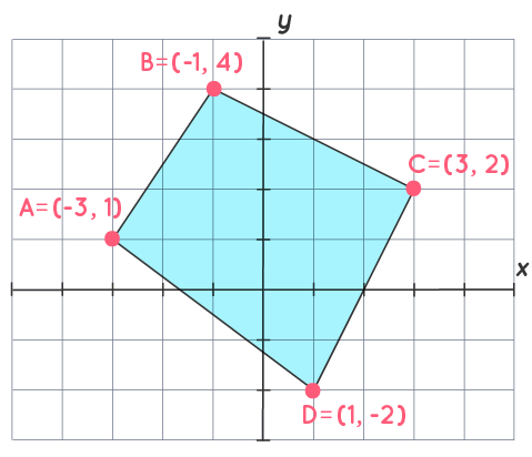 Vertices of a quadrilateral