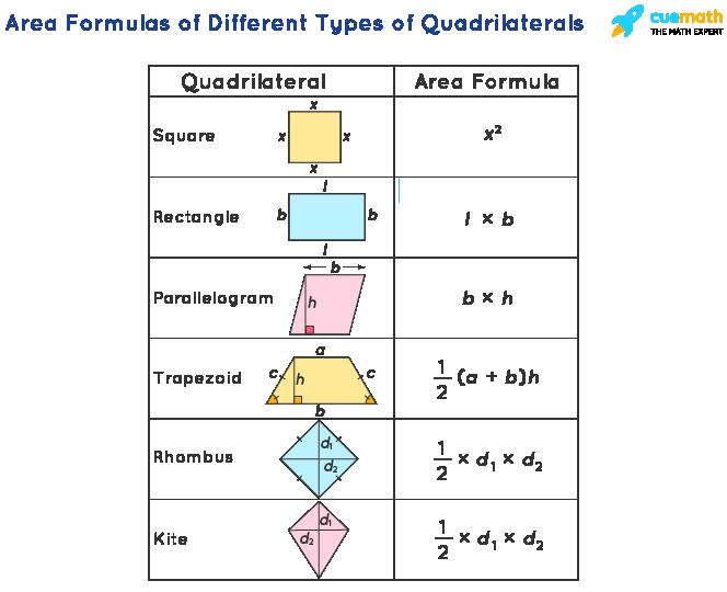Area Formulas of Different Types of Quadrilaterals