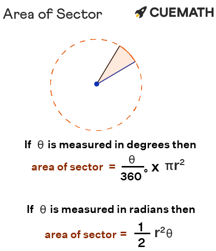 The area of the sector, when the measure of the central angle is in radians