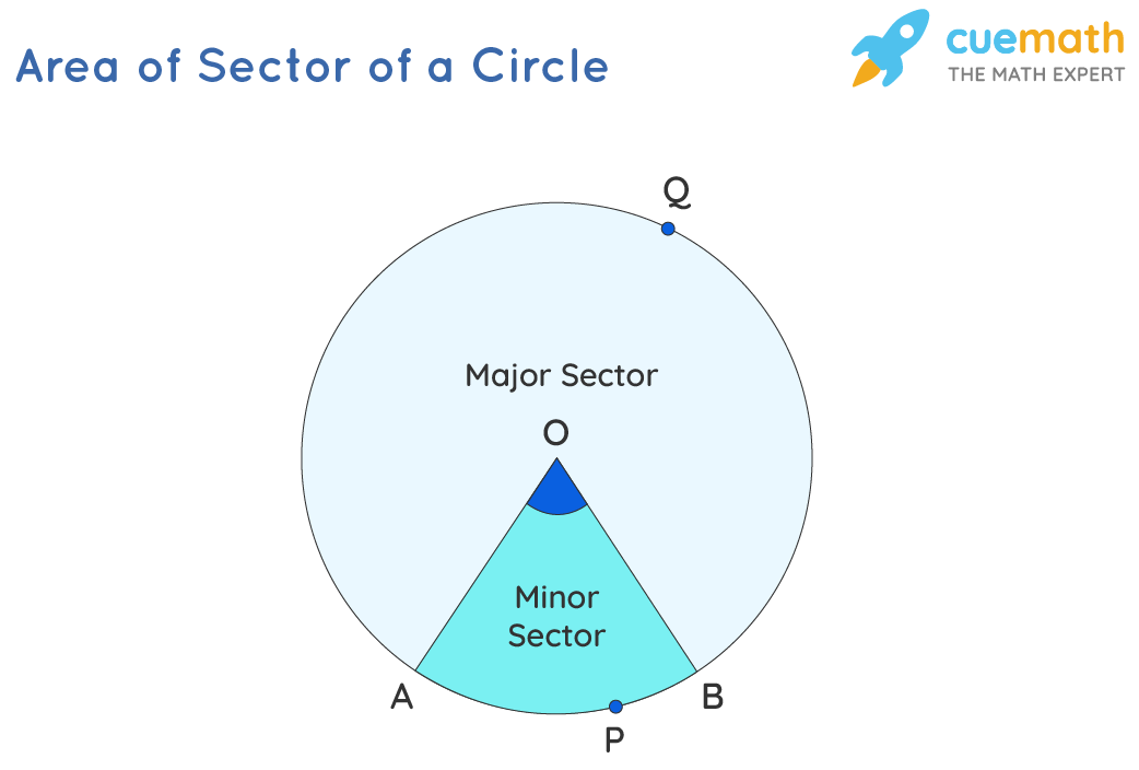 major sector and minor sector in a circle.