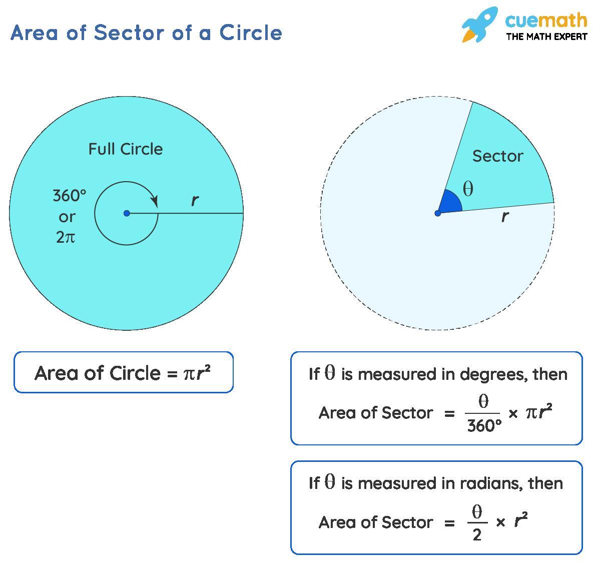 Formula Of Area Ofa Sector Of a Circle