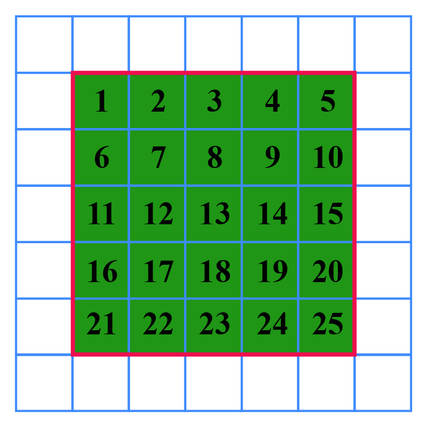 Area of a square - There is a green square within another square. The green square is further divided into 25 square units with numbers written inside each of the individual units.