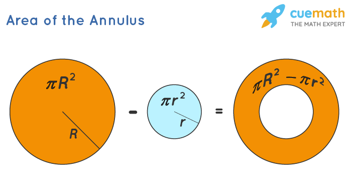 Area of the Annulus