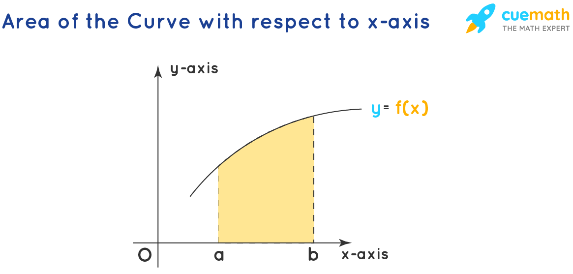 Area Under the Curve - X-axis