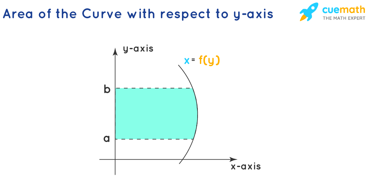 Area Under the Curve - Y-axis