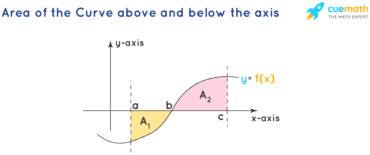 Area Under The Curve - above and below the axis