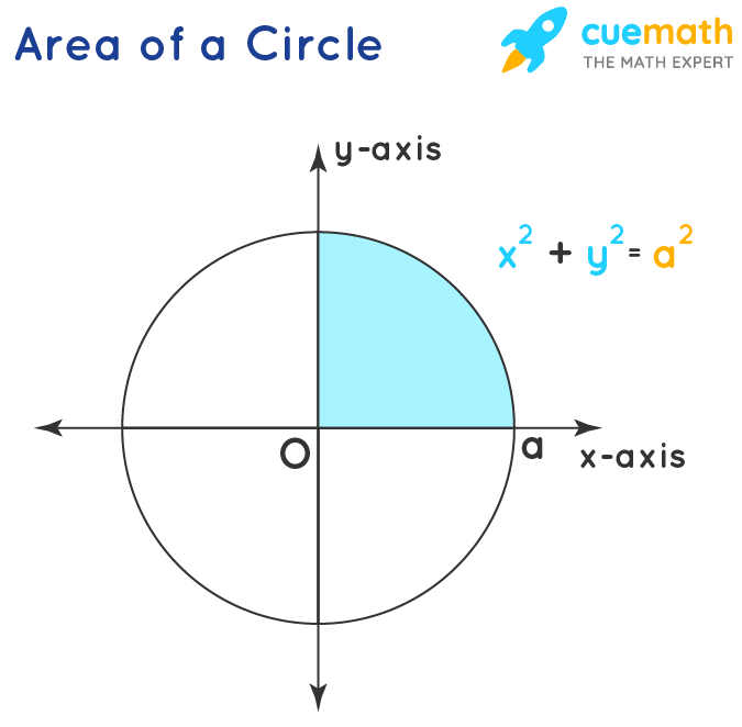 Area Under The Curve-Circle
