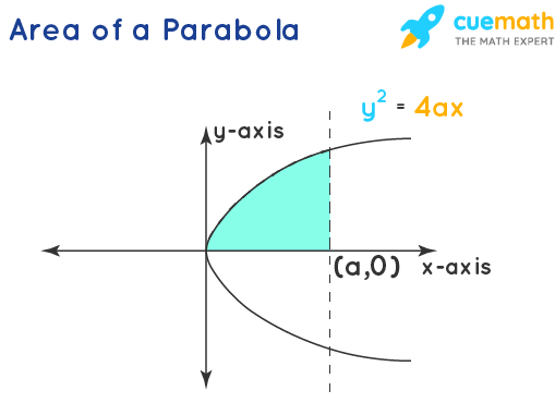 Area Under The Curve - Parabola