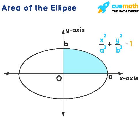 Area Under The Curve - Ellipse