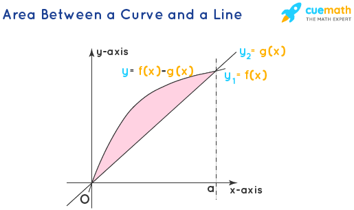 Area Under The Curve - Betewen a Curve and a Line